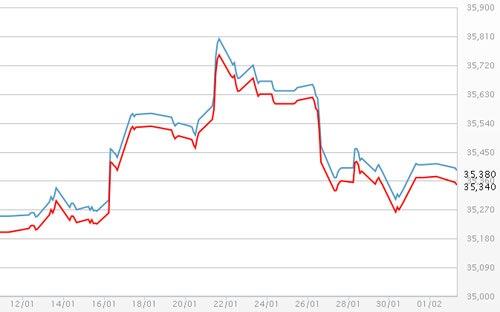Giá vàng trong nước ổn định, USD chững