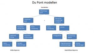 Phân tích tỷ xuất dựa vào mô hìnhDupont