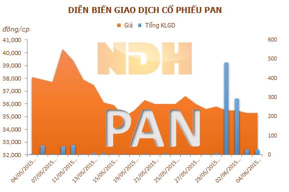 BĐS Đan Linh mua 270.000 cổ phiếu PAN