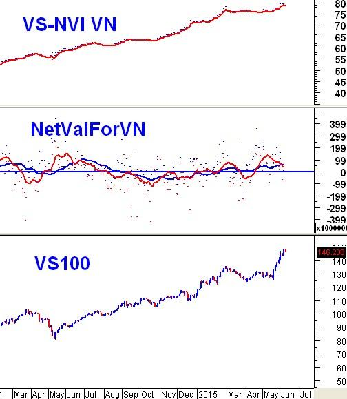 """Các chuyên gia nhận định thị trường chứng khoán ngày 10/6 """"Khối ngoại đã bắt đầu quay trở lại"""""""