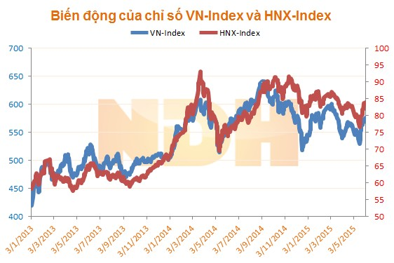 Dự đoán thị trường chứng khoán ngày 03-06-2015 theo các chuyên gia