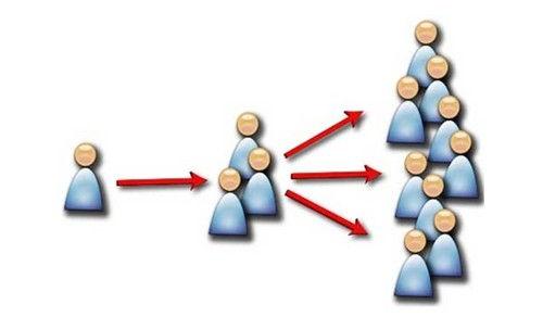 Mô hình của marketing truyền miệng hiện đại