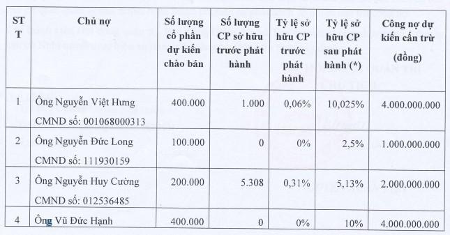 2,3 triệu cổ phiếu được phát hành để giải quyết công nợ