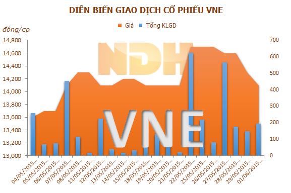 Vì sao Mutual Fund Elite mua thêm cổ phiếu VNE đạt đến mức 6,03%