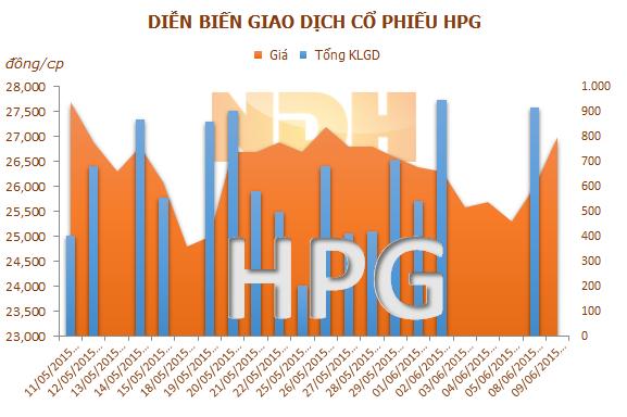 Ông Trần Đình Long mua thành công 10 triệu cổ phiếu HPG