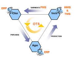Tuyệt chiêu thương mại điện tử (e-logistic)