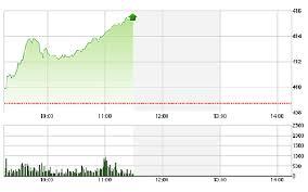 VN-Index tăng điểm, OGC giảm sàn lỗ 2.200 tỷ