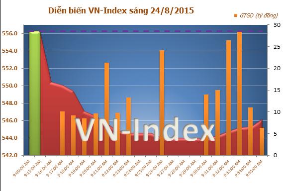 Những phiên giảm hàng loạt của VNIndex
