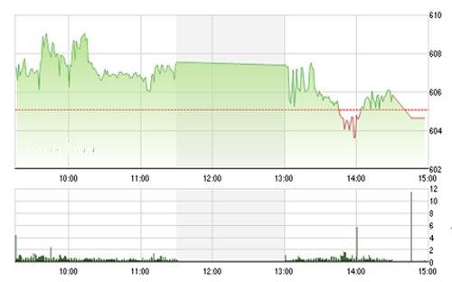 Chuyên gia cho rằng hiệu ứng xấu sẽ không diễn ra trên thị trường chứng khoán 20/8