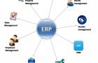 ERP mô hình